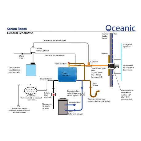 Oceanic parní generátor – Vyvíječ páry pro sauny 10,5kW – OC105B