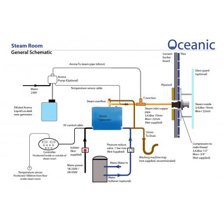 Oceanic parní generátor – Vyvíječ páry pro sauny 12kW – OC120B